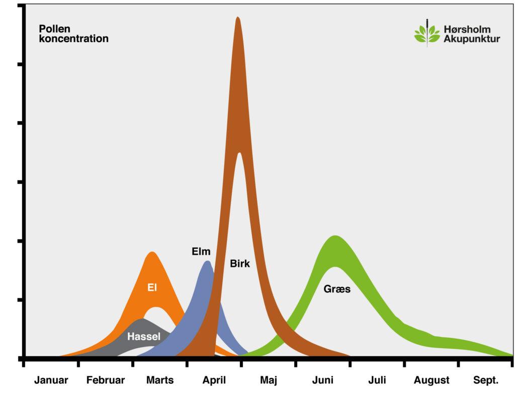 Grafik der viser pollen kalender og sæson